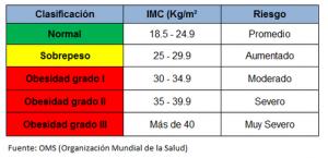 sobrepeso u obesidad tabla imc