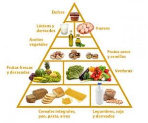 Piramide_ovolacto_vegetariana_Laia