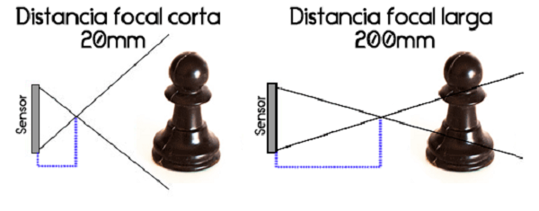 distancia focal f1