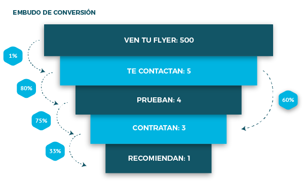 embudo de conversion