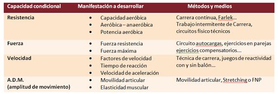preparacion fisica acumulativo