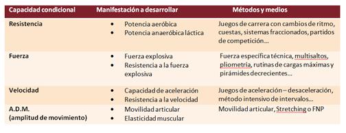 preparacion fisica transformacion