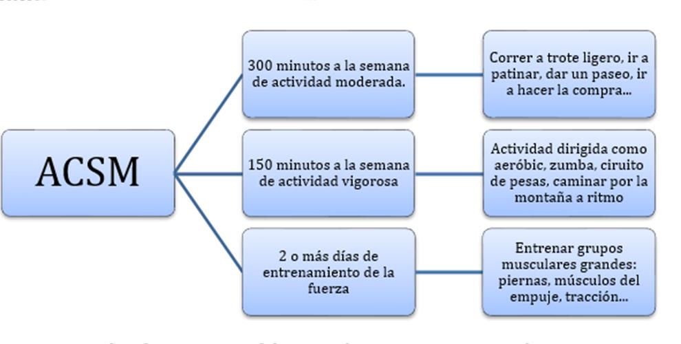 tiempo tabla
