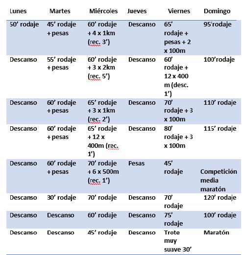 tabla maraton dos