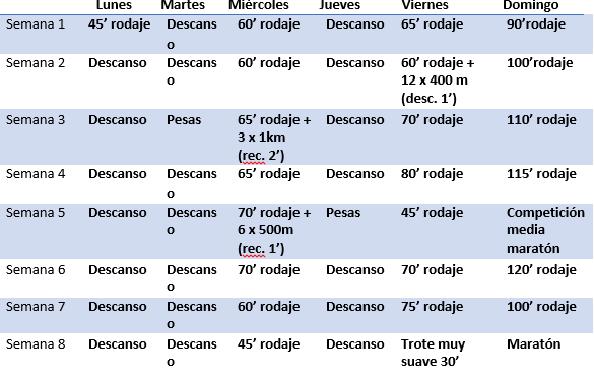 tabla maraton uno