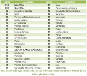 indice glucemico tabla
