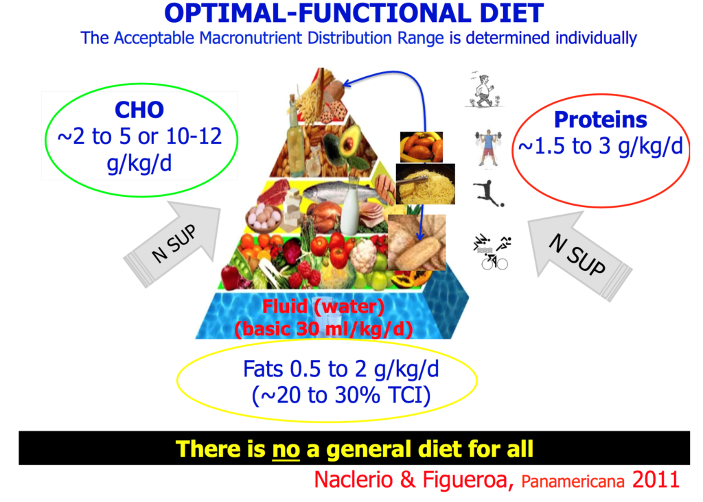 dieta sana para mantener el peso