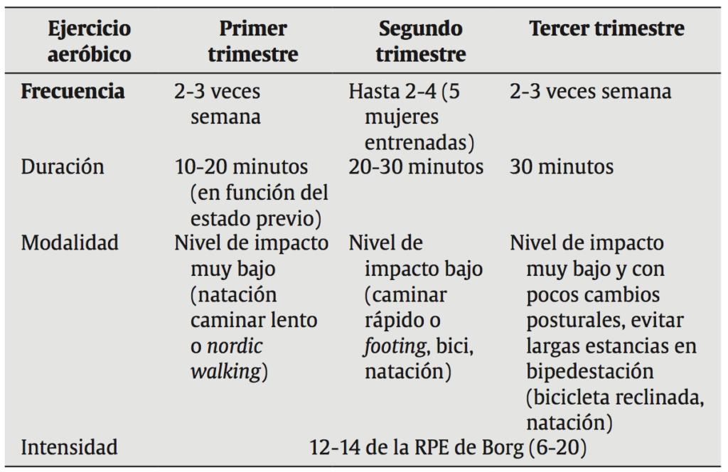 ejercicios para mujeres embarazadas tercer trimestre