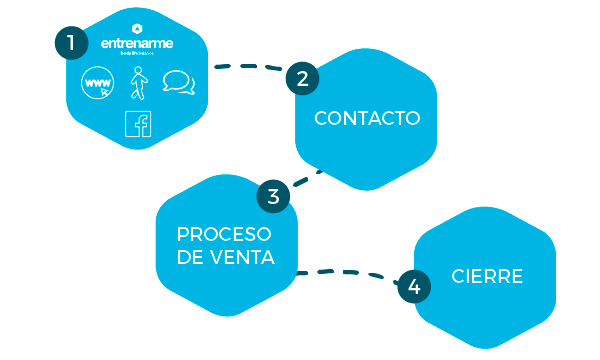 patrocinadores proceso venta