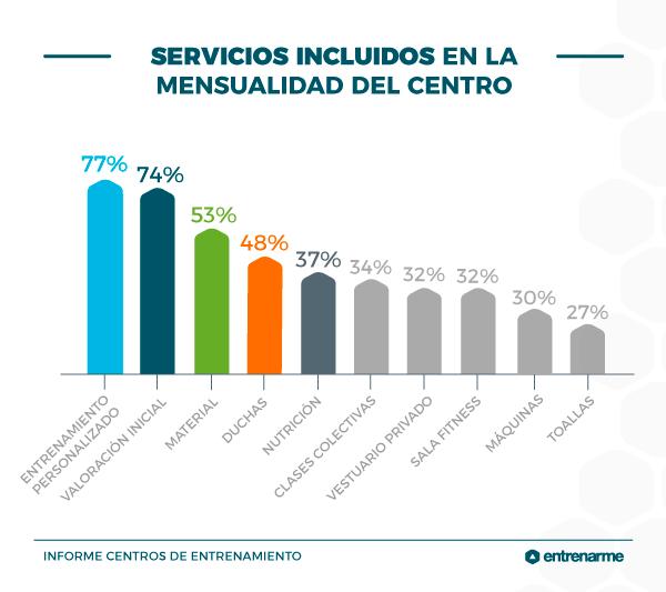 servicios incluidos