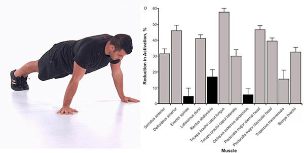 flexiones para pectorales adelante