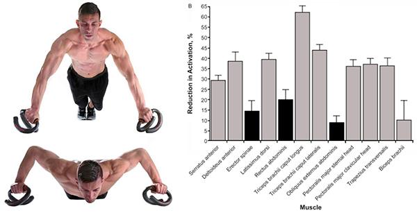 Mejores ejercicios para pectoral inferior